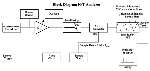 блок-схема БПФ-анализатора